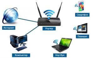 Настройка WiFi роутера и подключений к нему без отдельного выезда
